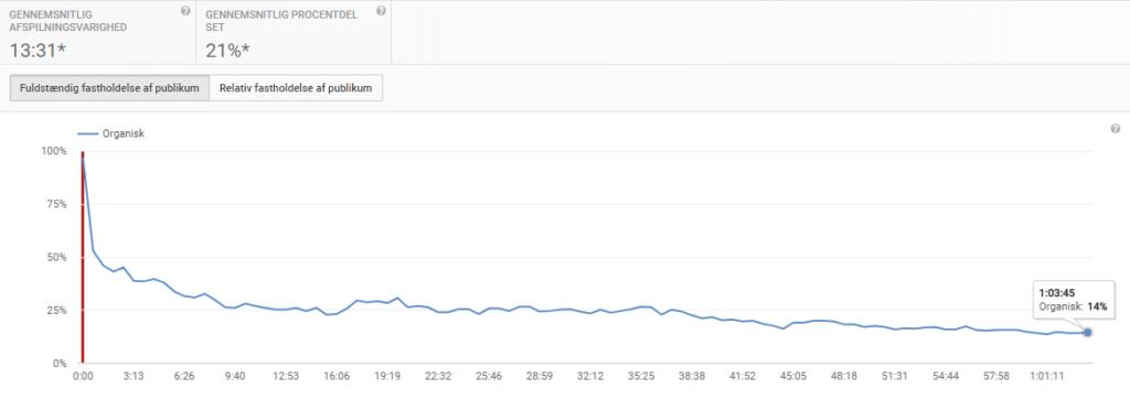 Kurve over fulstændig fastholdelse af publikum